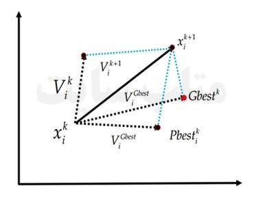 بهینه سازی ازدحام ذرات