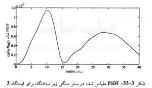 PSDF مقیاس شده در بستر سنگی زیر ساختگاه برای ایستگاه 3