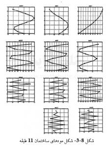 شکل مودهای ساختمان 11 طبقه