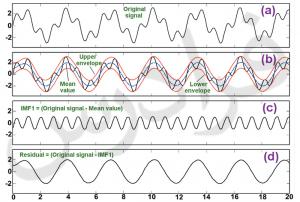آموزش تجزیه سیگنال به مولفه های مود ذاتی یا Empirical Mode Decomposition