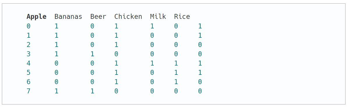 الگوریتم اپریوری در پایتون — به زبان ساده | مرجع برنامه نویسی متلب و