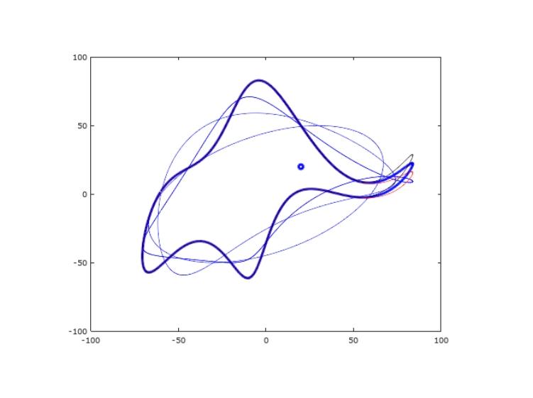 روش برازش پارامترهای پیچیده در پایتون