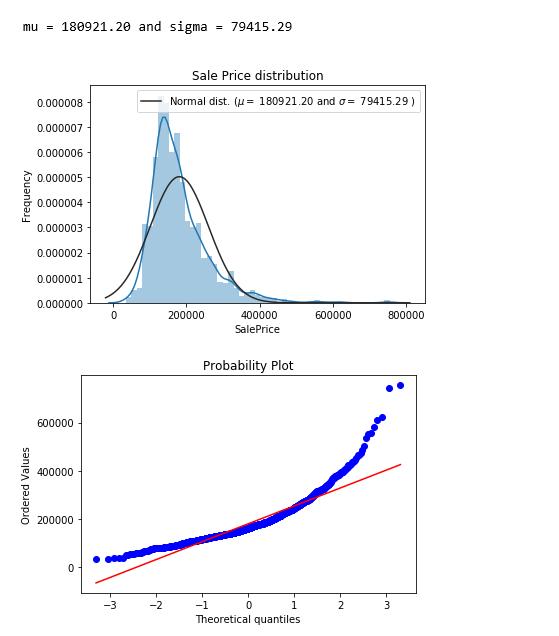 پیش بینی قیمت خانه