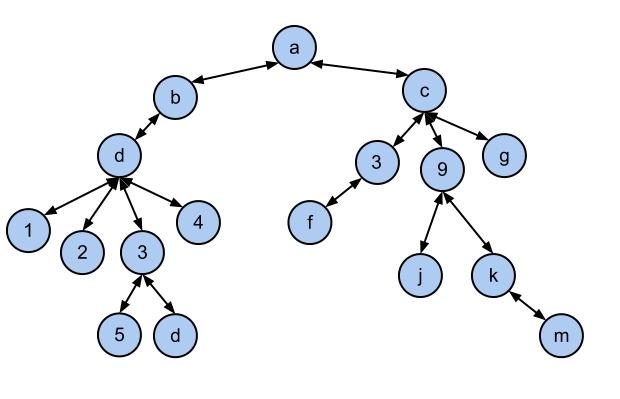 درخت دودویی