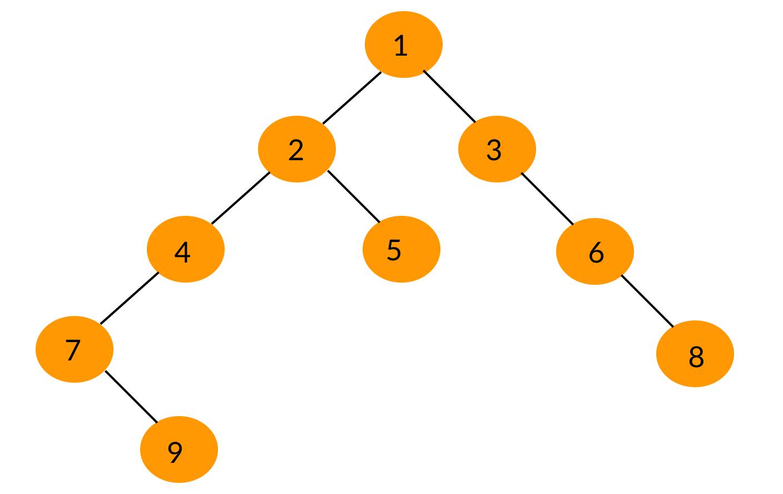 برنامه محاسبه حداکثر عمق درخت