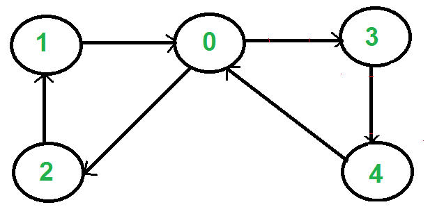برنامه بررسی دور اویلری در گراف جهت دار -- راهنمای کاربری
