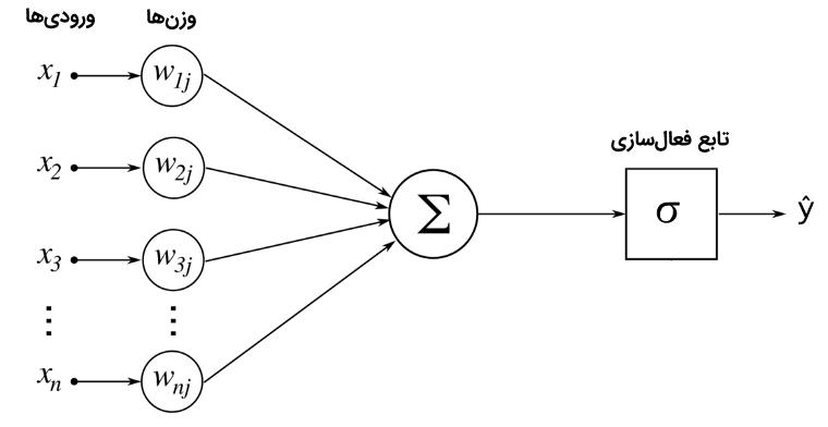 دسته بندی گل ها با استفاده از یادگیری انتقال -- به زبان ساده