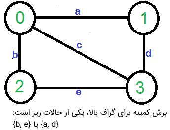 الگوریتم کارگر برای برش کمینه -- راهنمای کاربردی