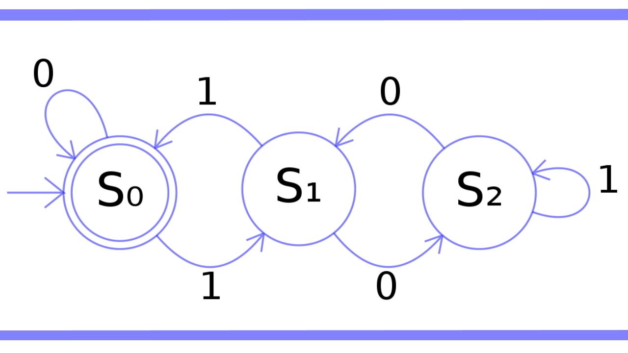 الگوریتم اتوماتای متناهی برای جستجوی الگو -- راهنمای کاربردی
