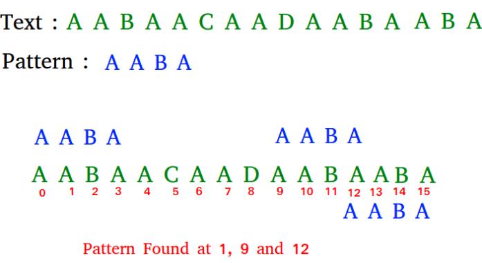 الگوریتم بویر مور برای جستجوی الگو -- راهنمای کاربردی