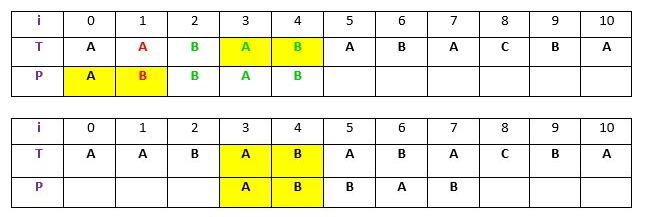 الگوریتم بویر مور برای جستجوی الگو -- به زبان ساده