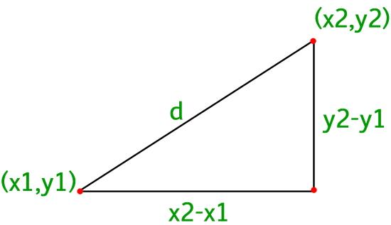 برنامه محاسبه فاصله دو نقطه -- راهنمای کاربردی