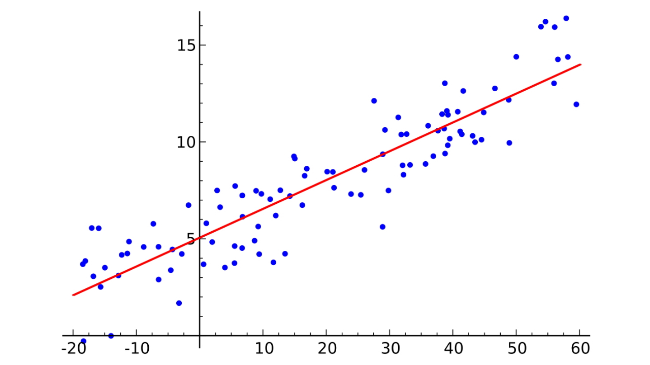 رگرسیون خطی با آپاچی MLlib -- راهنمای کاربردی
