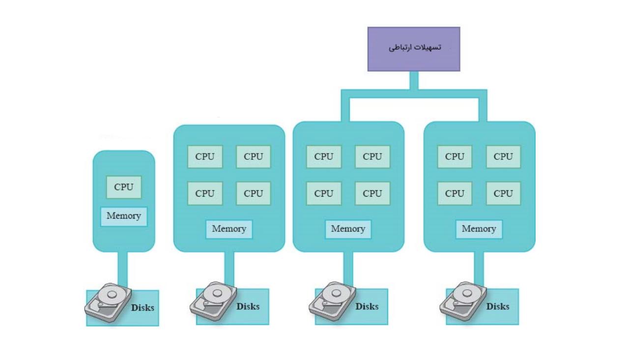 چند پردازنده ای چیست ؟ — به زبان ساده