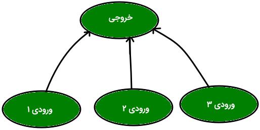 پیاده سازی شبکه عصبی در پایتون -- به زبان ساده