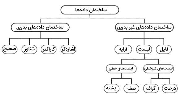 تصویر نمودار درختی از انواع ساختمان داده ها یا انواع ساختارهای داده